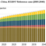 Chinese Coal-Fired Electricity Generation Expected to Flatten as Mix Shifts to Renewables
