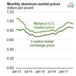 U.S. Primary Aluminum Production Remains Low Despite Slow Increase in Prices