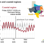 Hurricane Harvey Caused Electric System Outages and Affected Wind Generation in Texas