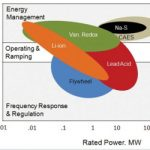 Energy Storage End Uses and Value Streams