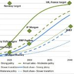 Prospects for Electric Vehicles Look Increasingly Good