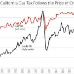 """California's Real Gasoline """"Tax"""" Problems"""