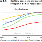 Electricity Access in 2030, According to the International Energy Agency