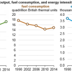 Intensity of U.S. Energy Use in Manufacturing Decreases as Output Outpaces Fuel Use