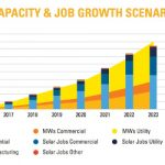 A 5-Year Plan for Economic Growth in Virginia: 10% Solar and 50,000 New Jobs