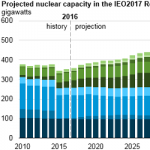 EIA Forecasts Growth in World Nuclear Electricity Capacity, Led by Non-OECD Countries