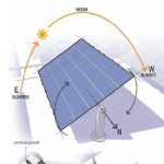 Tracking the Sun: The Increasing Popularity of Trackers