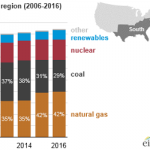 Natural Gas Power Generation Share Grew in Southern States for a Decade as Coal Declined
