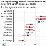 Energy-Related Carbon Dioxide Emissions Decreased in Most States from 2005 to 2015