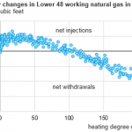 During Recent Cold Snap, the U.S. Withdrew a Record Amount of Natural Gas from Storage