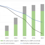 Emissions Reductions from Carbon Pricing Can Be Big, Quick, and Cheap