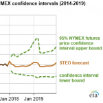 EIA Expects 2018 and 2019 Natural Gas Prices to Remain Relatively Flat