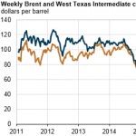 Crude Oil Prices Increased in 2017, and Brent-WTI Spread Widened