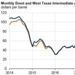 EIA Forecasts Mostly Flat Crude Oil Prices and Increasing Global Production Through 2019