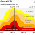Hydroelectric Generation in Montana Recovers from Last Summer's Flash Drought
