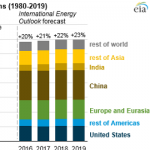 U.S. Energy-Related CO2 Emissions Expected to Rise Slightly in 2018, Remain Flat in 2019