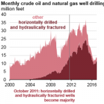 Hydraulically Fractured Horizontal Wells Account for Most New Oil and Natural Gas Wells