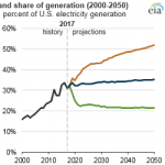 Future U.S. Electricity Generation Mix Will Depend Largely on Natural Gas Prices