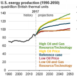 EIA's Latest Annual Energy Outlook Projects Rising Production, Relatively Flat Consumption