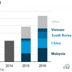U.S. Imports of Solar Photovoltaic Modules Mainly Come from Asia