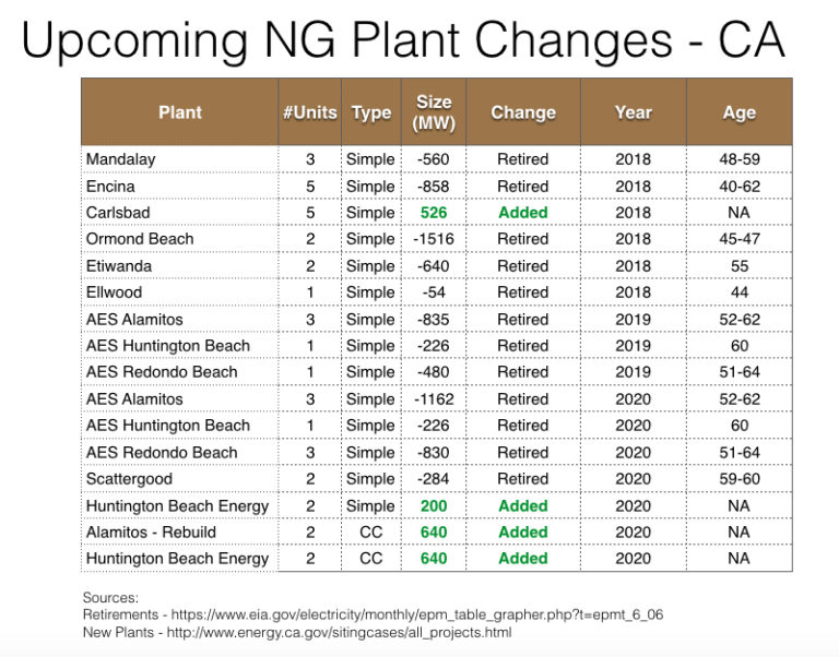 Upcoming CA plant changes.jpg