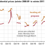 Residential Heating Oil and Propane Prices Up from Last Winter
