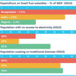Fossil Fuel Subsidies or $112 for Families? Let Women Decide