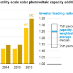 Solar Plants Typically Install More Panel Capacity Relative to Their Inverter Capacity