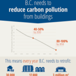 British Columbia Budget 2018 Takes Steps in Right Direction on Climate