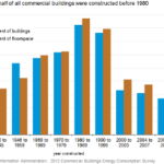 5 Reasons to Modernize Aging Buildings