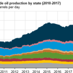 U.S. Production of Crude Oil Grew 5% in 2017, Likely Leading to Record 2018 Production