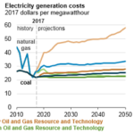 EIA Projects That U.S. Coal Demand Will Remain Flat for Several Decades