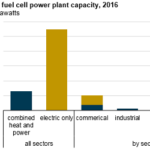 Fuel Cell Power Plants Are Used in Diverse Ways Across the United States