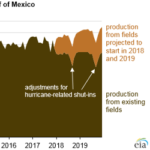 U.S. Gulf of Mexico Crude Oil Production to Continue at Record Highs Through 2019