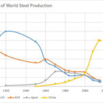 A Global Industrial Rebalance: China, the U.S., and Energy-Intensive Manufacturing