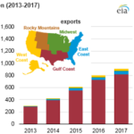 Most of America's Propane Exports Go to Countries in Asia