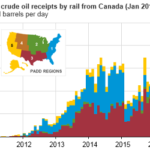 U.S. Imports of Canadian Crude Oil by Rail Increase