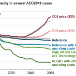 Future of U.S. Nuclear Power Fleet Depends Mostly on Natural Gas Prices, Carbon Policies