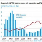 Has OPEC Lost Control of the Price of Oil?