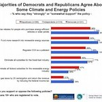New Poll: Strong Support for Clean Energy, CO2 Regulated as Pollutant