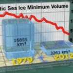 Addressing Misleading Claims of Arctic Sea Ice Rebound [VIDEO]