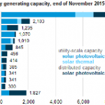 California has Nearly Half of the Nation's Solar Electricity Generating Capacity