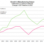 New Report: California's Climate Policies Benefit Manufacturing and Help Reduce Energy Bills