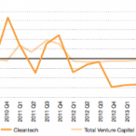 Venture Capital Deal Counting: What's Really Going On Behind the Numbers?