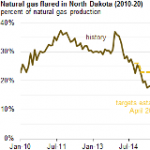 North Dakota Natural Gas Flaring Targets Challenged by Rapid Production Growth