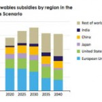 IEA: 'The Cost of Fossil Fuels to an Economy Is Not Reduced by Subsidies; It Is Just Redistributed'