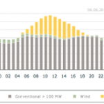 A Snapshot of Germany's Electricity Mix: Solar Capacity Reigns, but Coal Generation Sustains