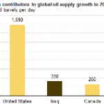 Iraq was Second-Leading Contributor to Global Oil Supply Growth During 2014