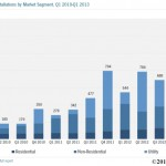 49 Percent Of New US Electricity Capacity Is From Solar Energy