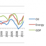 Oil Limits Reduce GDP Growth, Unwinding QE a Problem